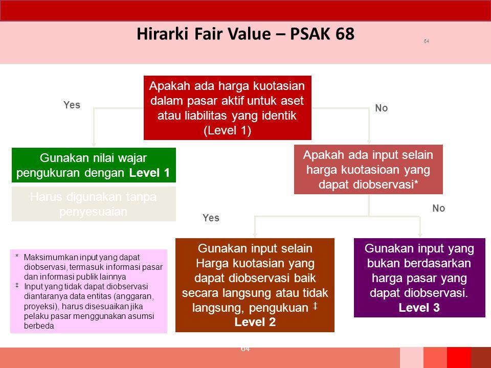 Hirarki Fair Value – PSAK 68