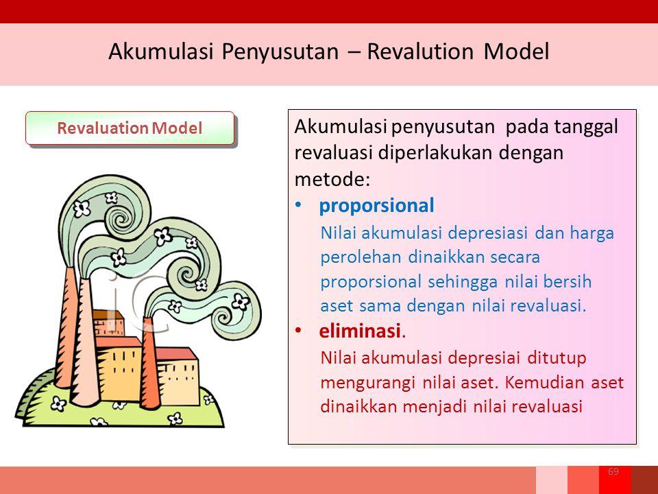 Akumulasi Penyusutan – Revalution Model