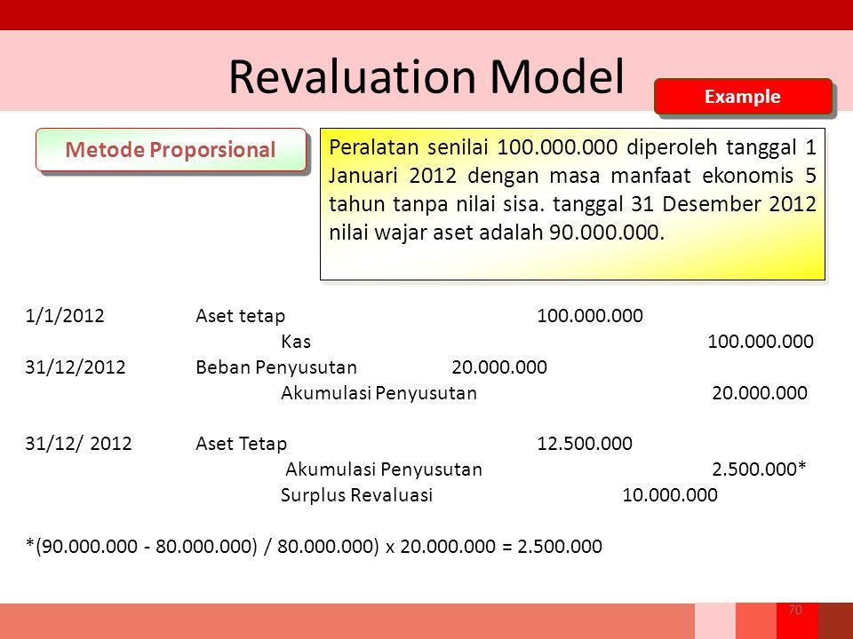 Revaluation Model Metode Proporsional