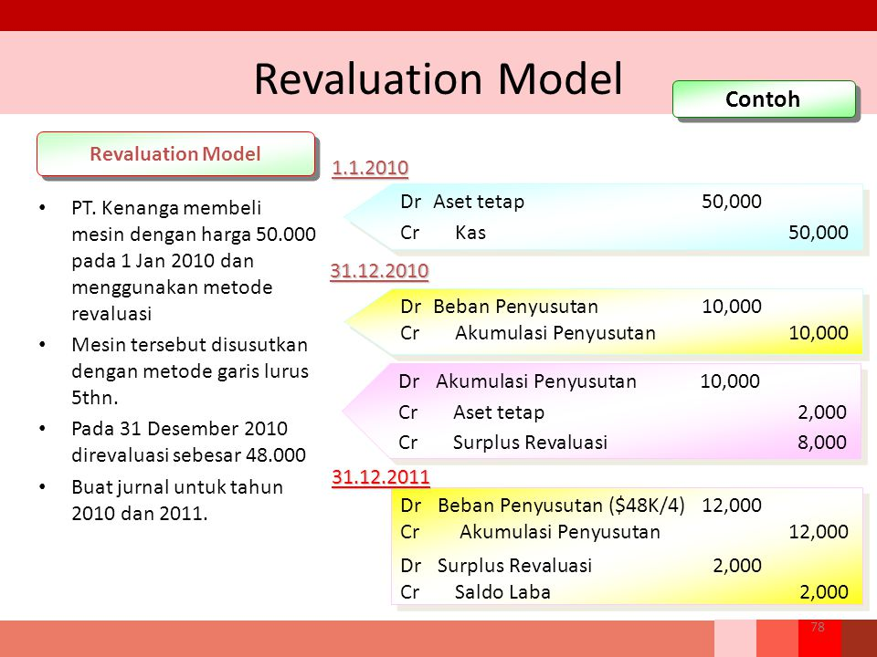 Revaluation Model Contoh Revaluation Model 1.1.2010