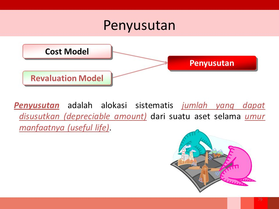 Penyusutan Cost Model Penyusutan Revaluation Model