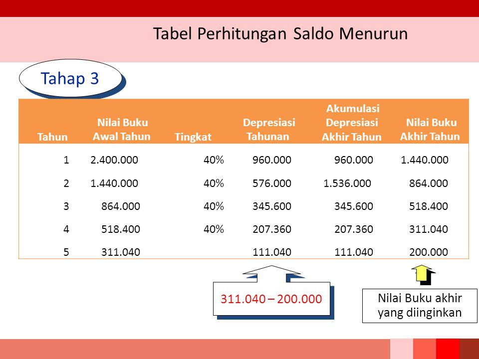 Tabel Perhitungan Saldo Menurun