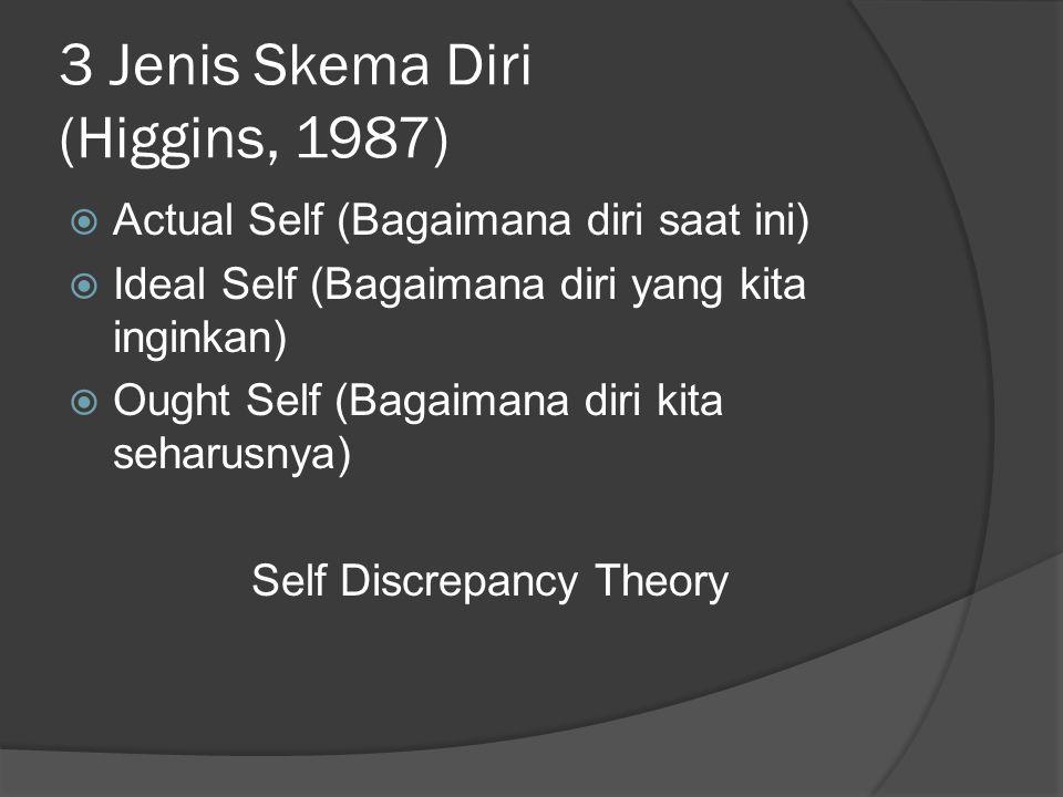 3 Jenis Skema Diri (Higgins, 1987)