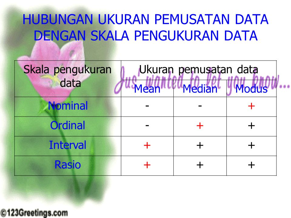 HUBUNGAN UKURAN PEMUSATAN DATA DENGAN SKALA PENGUKURAN DATA