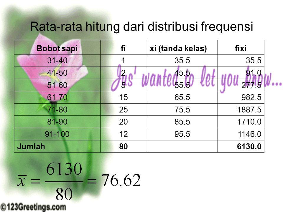 Rata-rata hitung dari distribusi frequensi