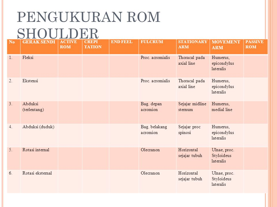 PENGUKURAN ROM SHOULDER