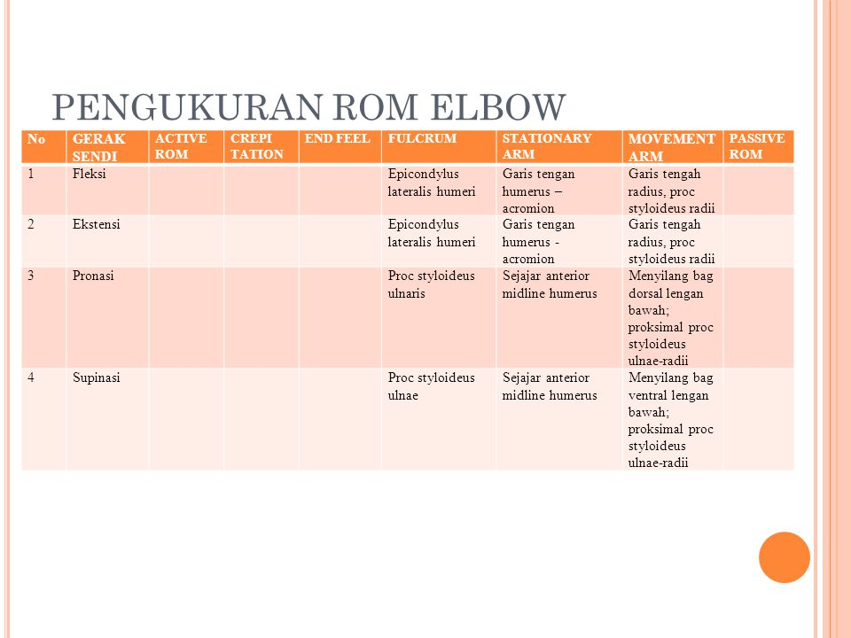 PENGUKURAN ROM ELBOW No GERAK SENDI MOVEMENT ARM 1 Fleksi