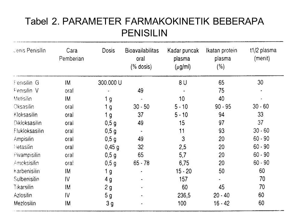 Tabel 2. PARAMETER FARMAKOKINETIK BEBERAPA PENISILIN