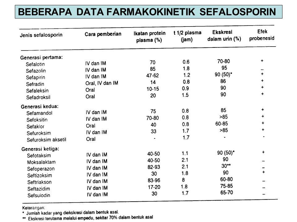 BEBERAPA DATA FARMAKOKINETIK SEFALOSPORIN