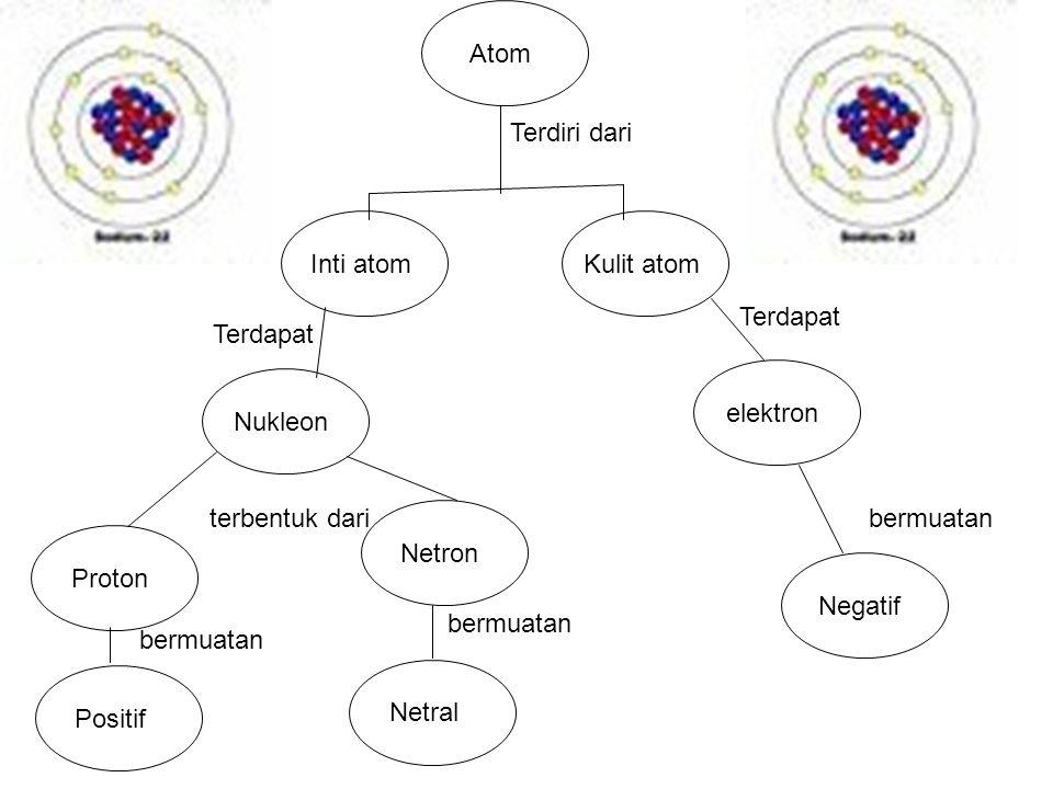 Atom Terdiri dari. Inti atom. Kulit atom. Terdapat. Terdapat. elektron. Nukleon. terbentuk dari.