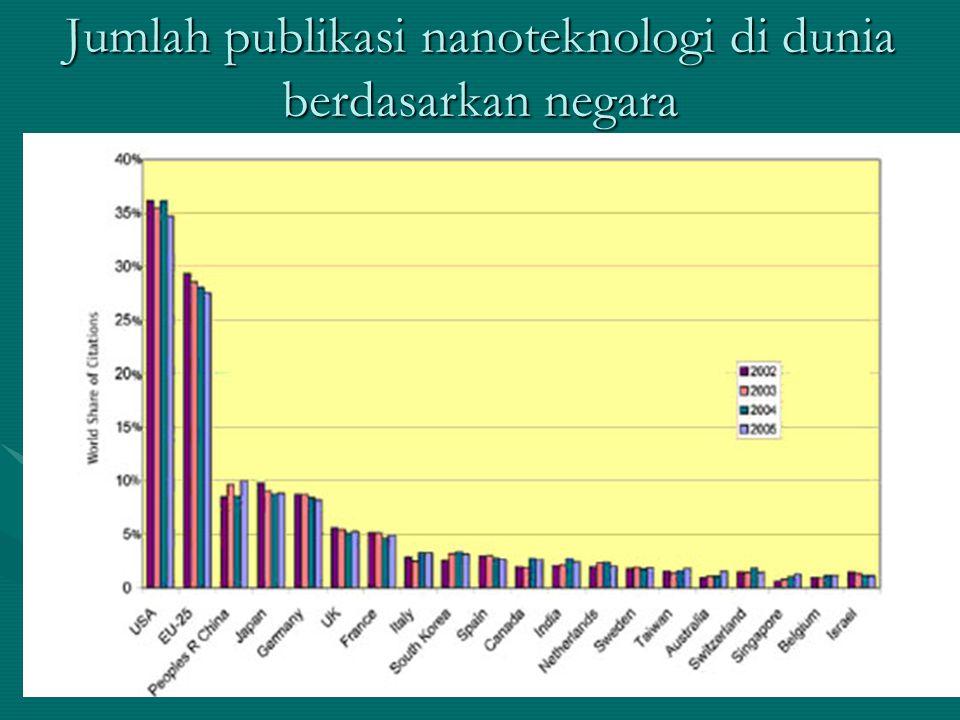 Jumlah publikasi nanoteknologi di dunia berdasarkan negara
