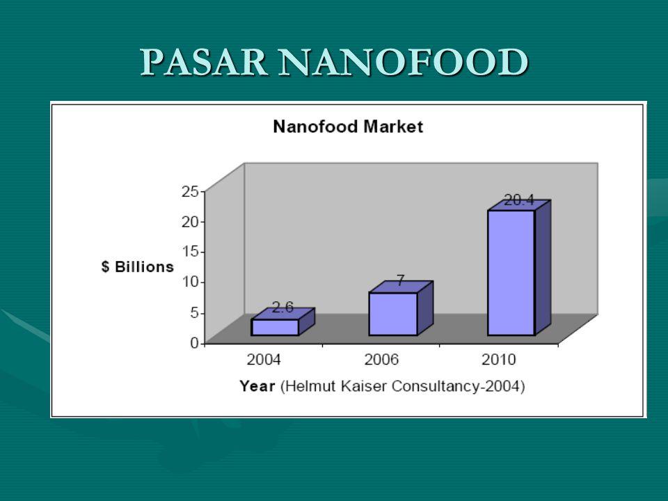PASAR NANOFOOD