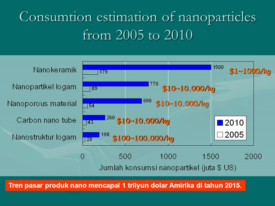 Consumtion estimation of nanoparticles from 2005 to 2010