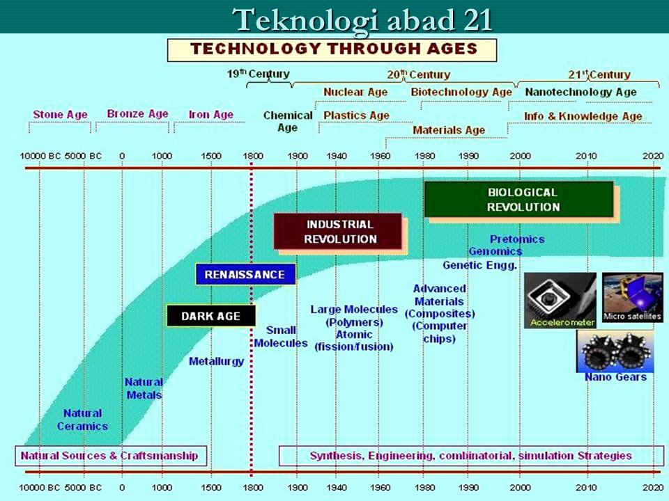 Teknologi abad 21