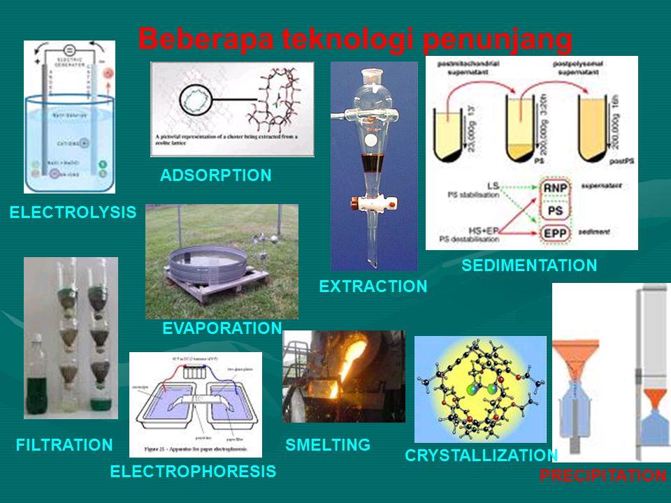 Beberapa teknologi penunjang