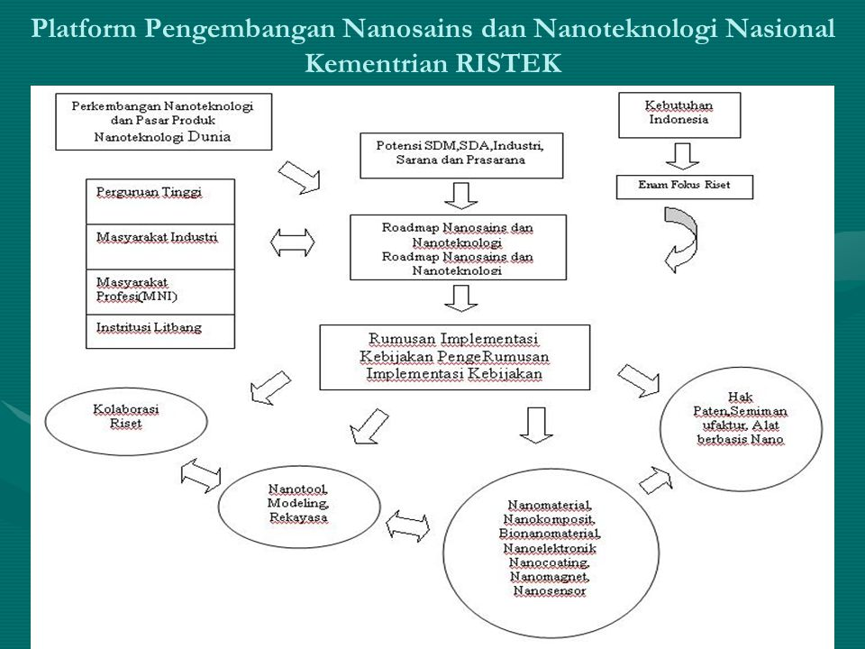 Platform Pengembangan Nanosains dan Nanoteknologi Nasional Kementrian RISTEK