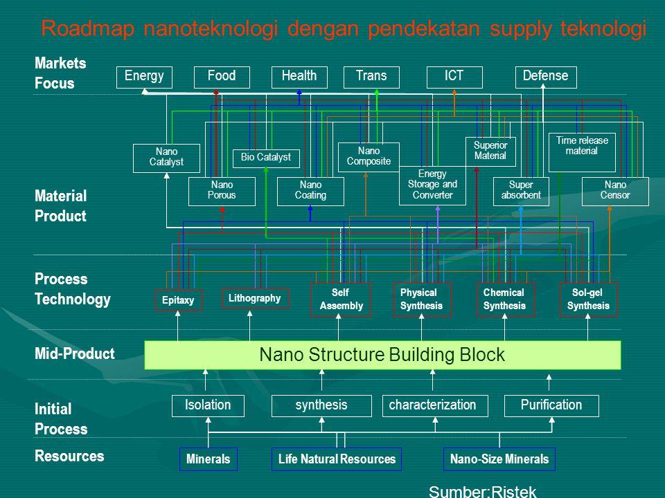 Roadmap nanoteknologi dengan pendekatan supply teknologi