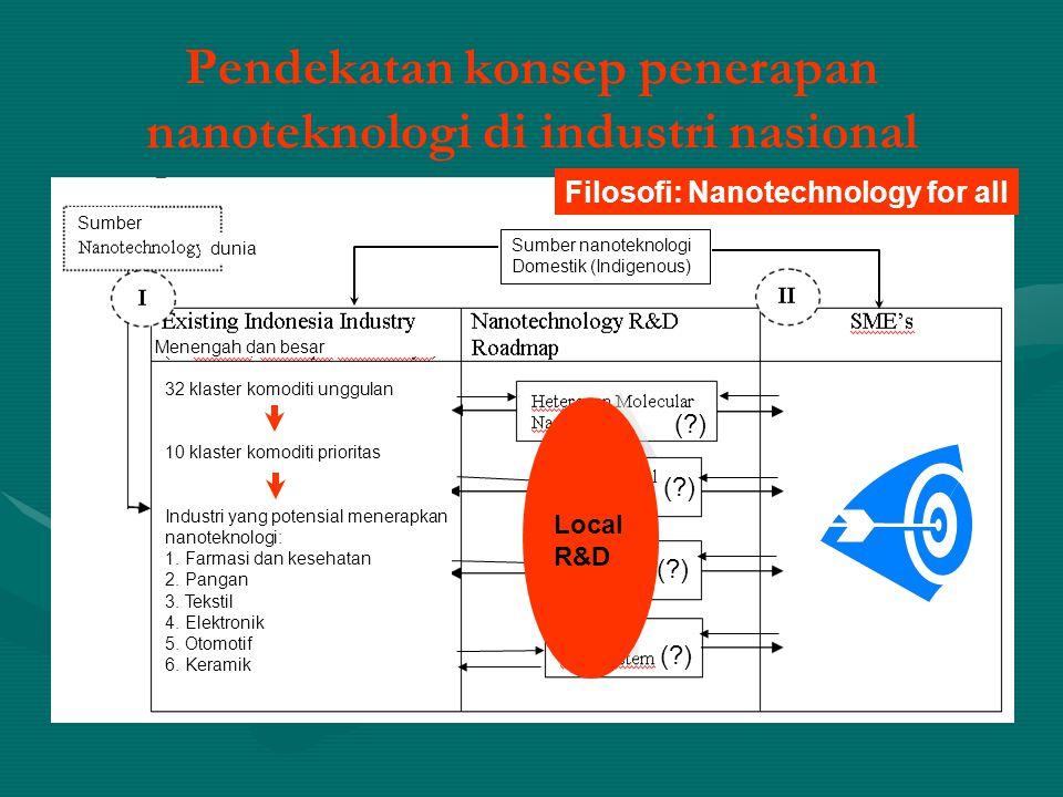Pendekatan konsep penerapan nanoteknologi di industri nasional
