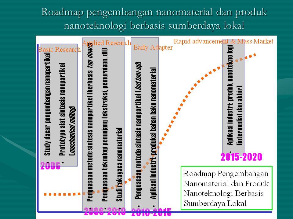 Roadmap pengembangan nanomaterial dan produk nanoteknologi berbasis sumberdaya lokal
