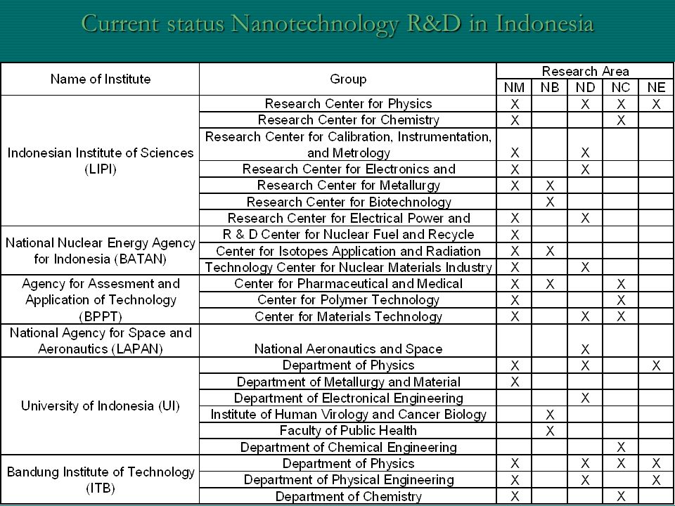 Current status Nanotechnology R&D in Indonesia