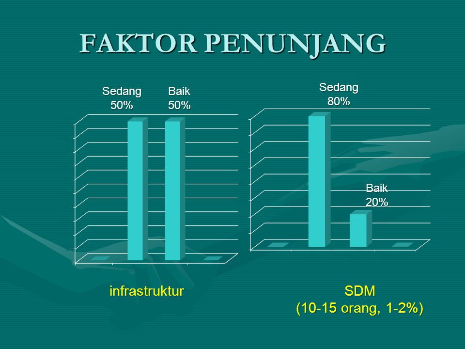 FAKTOR PENUNJANG infrastruktur SDM (10-15 orang, 1-2%) Sedang 80%