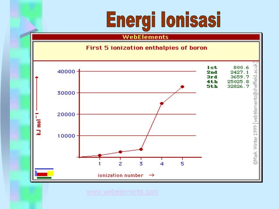 Energi Ionisasi www.webelements.com