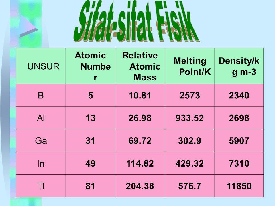 Sifat-sifat Fisik UNSUR Atomic Number Relative Atomic Mass