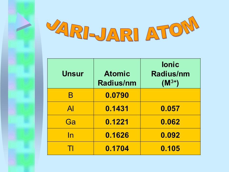 JARI-JARI ATOM Unsur Atomic Radius/nm Ionic Radius/nm (M3+) B 0.0790