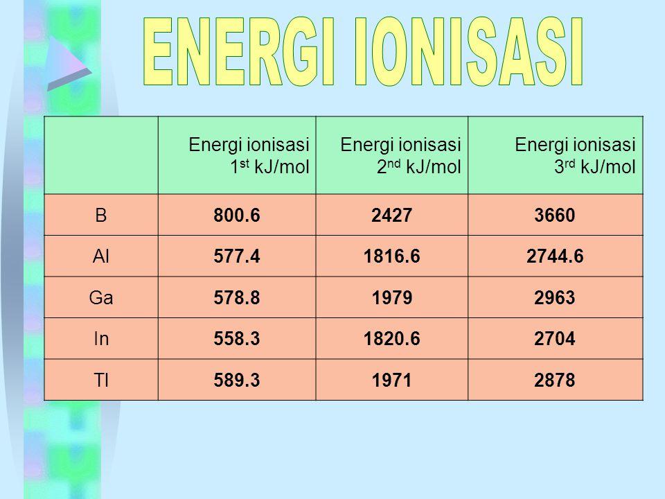 ENERGI IONISASI Energi ionisasi 1st kJ/mol Energi ionisasi 2nd kJ/mol