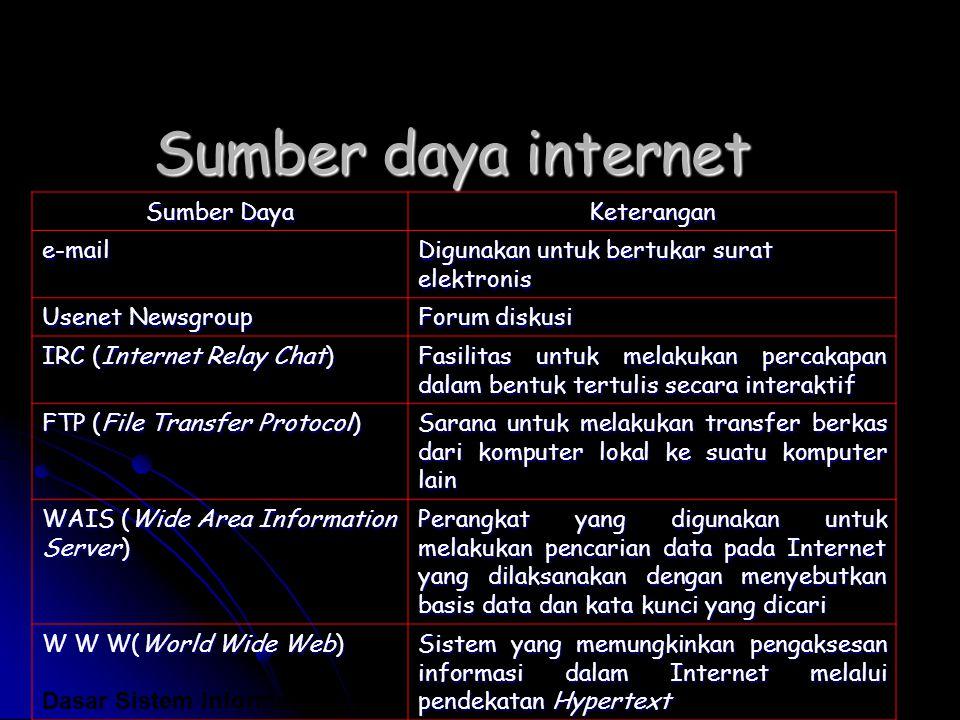 Sumber daya internet Sumber Daya Keterangan e-mail