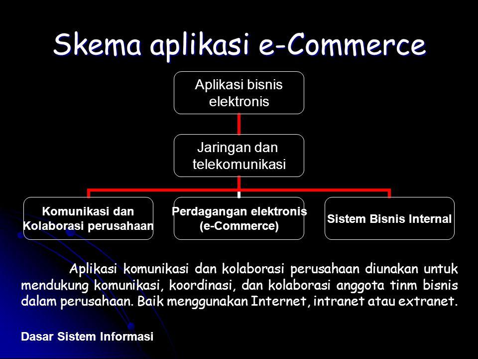 Skema aplikasi e-Commerce