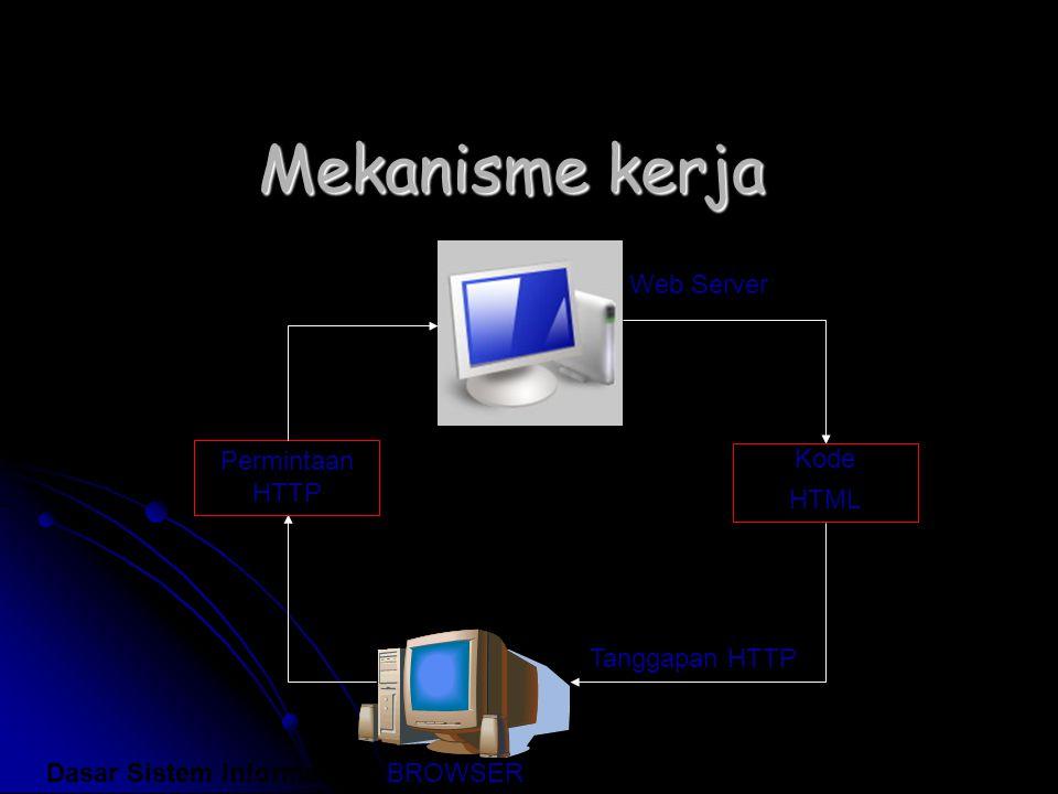 Mekanisme kerja Permintaan HTTP Kode HTML Web Server Tanggapan HTTP