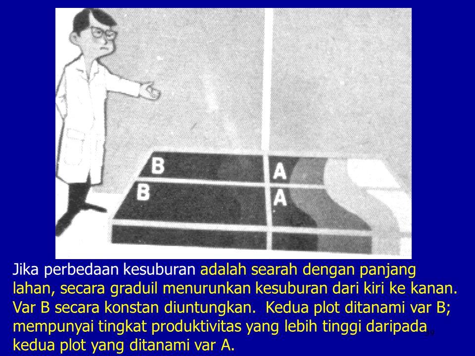 Jika perbedaan kesuburan adalah searah dengan panjang lahan, secara graduil menurunkan kesuburan dari kiri ke kanan.
