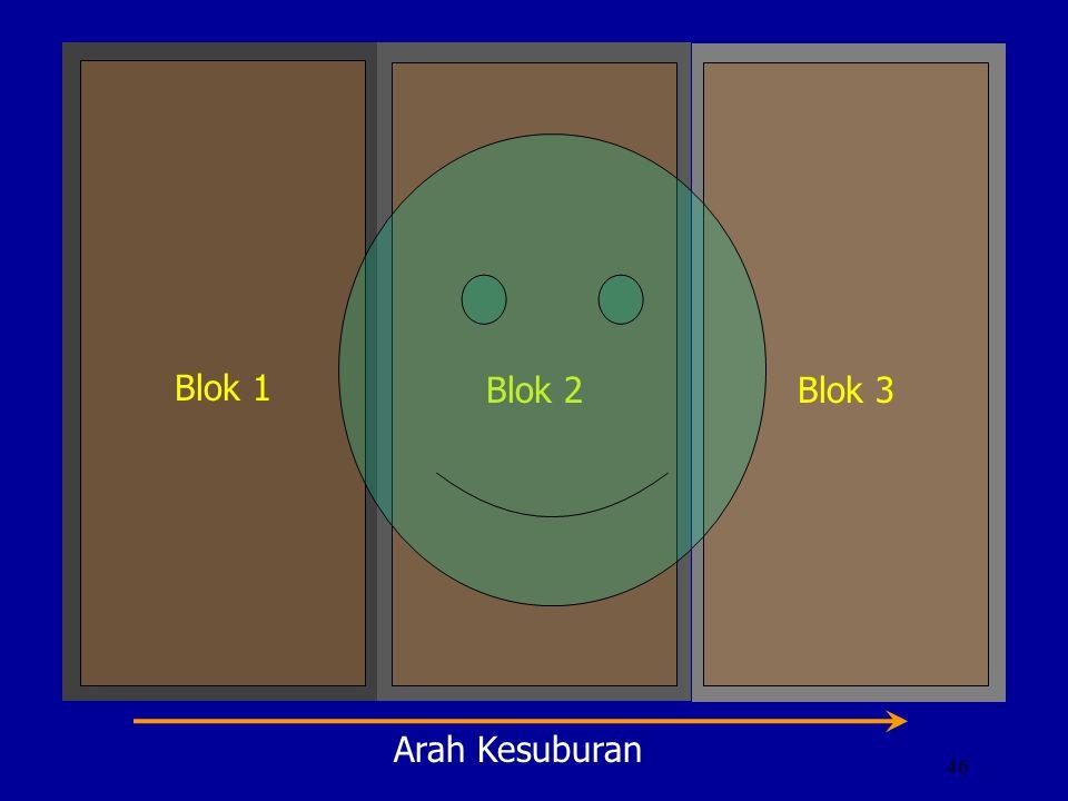 Blok 1 Blok 2 Blok 3 Arah Kesuburan