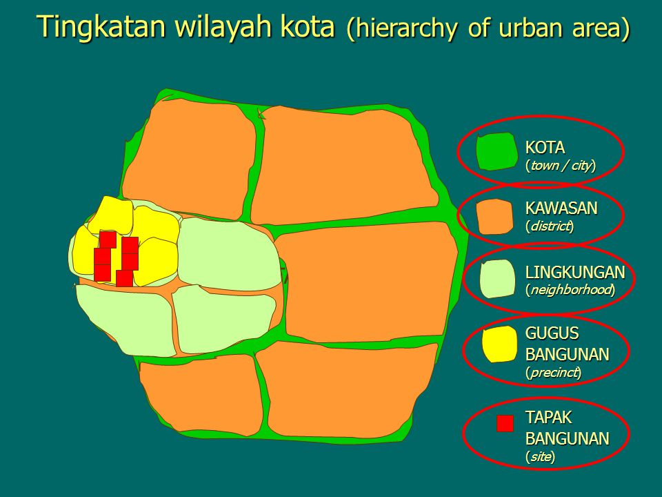Tingkatan wilayah kota (hierarchy of urban area)