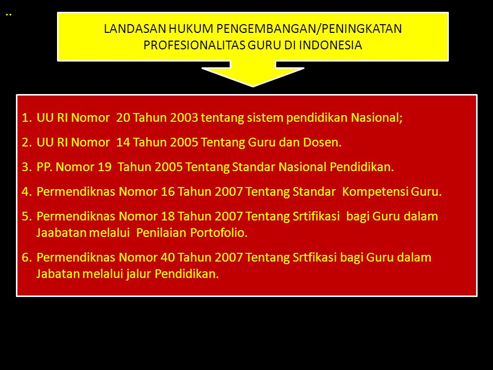 .. LANDASAN HUKUM PENGEMBANGAN/PENINGKATAN PROFESIONALITAS GURU DI INDONESIA. UU RI Nomor 20 Tahun 2003 tentang sistem pendidikan Nasional;