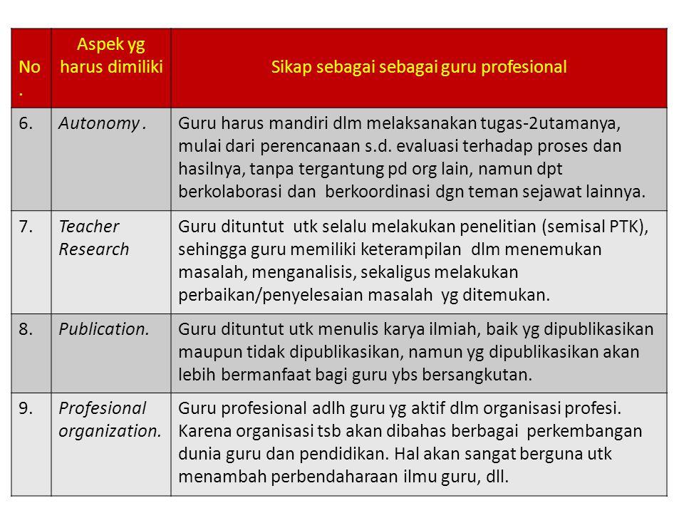 Aspek yg harus dimiliki Sikap sebagai sebagai guru profesional 6.