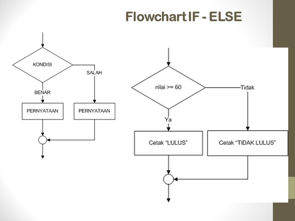 Flowchart IF - ELSE