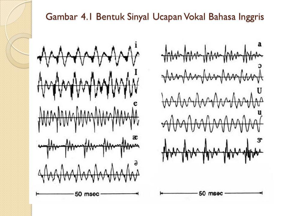 Gambar 4.1 Bentuk Sinyal Ucapan Vokal Bahasa Inggris