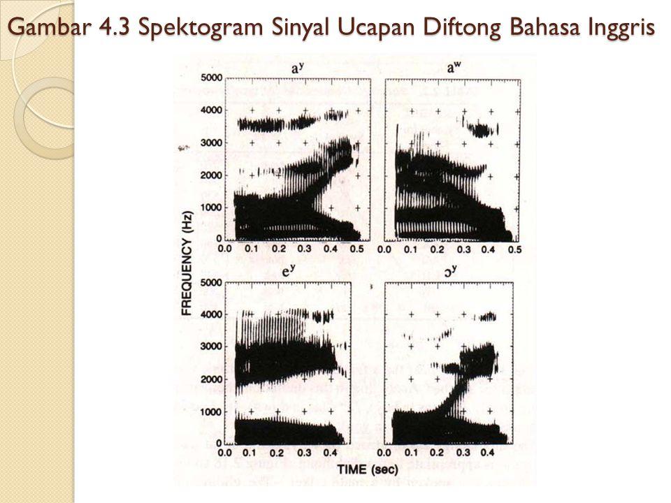 Gambar 4.3 Spektogram Sinyal Ucapan Diftong Bahasa Inggris