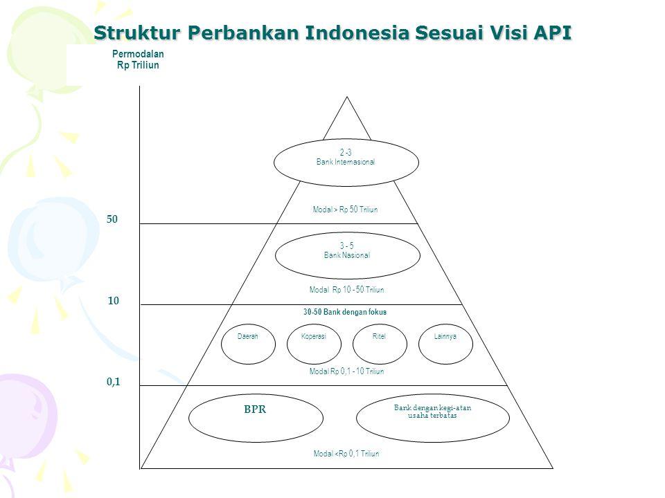 Struktur Perbankan Indonesia Sesuai Visi API