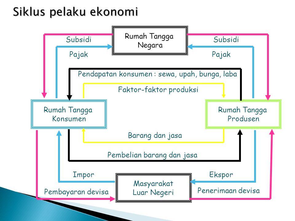 Siklus pelaku ekonomi Rumah Tangga Negara Subsidi Subsidi Pajak Pajak