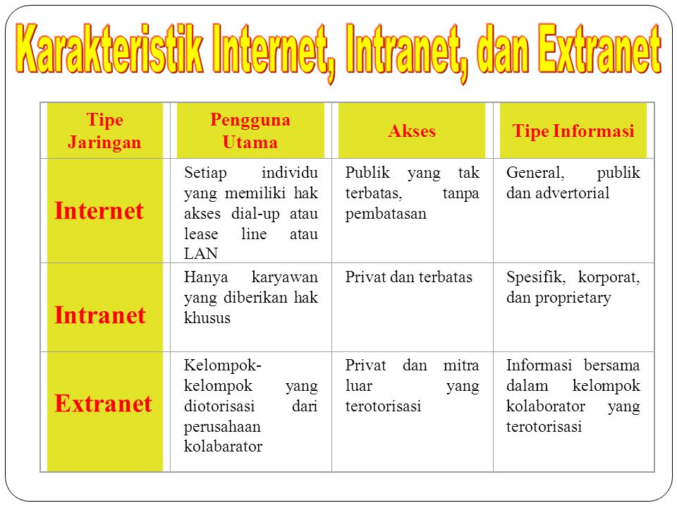 Karakteristik Internet, Intranet, dan Extranet
