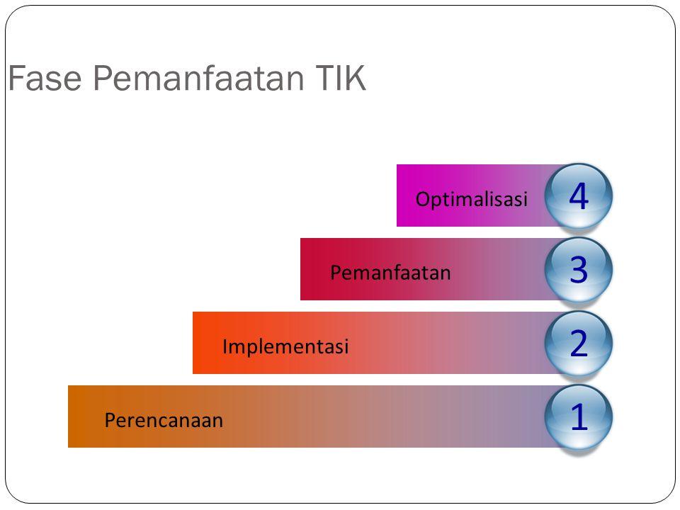 4 3 2 1 Fase Pemanfaatan TIK Optimalisasi Pemanfaatan Implementasi