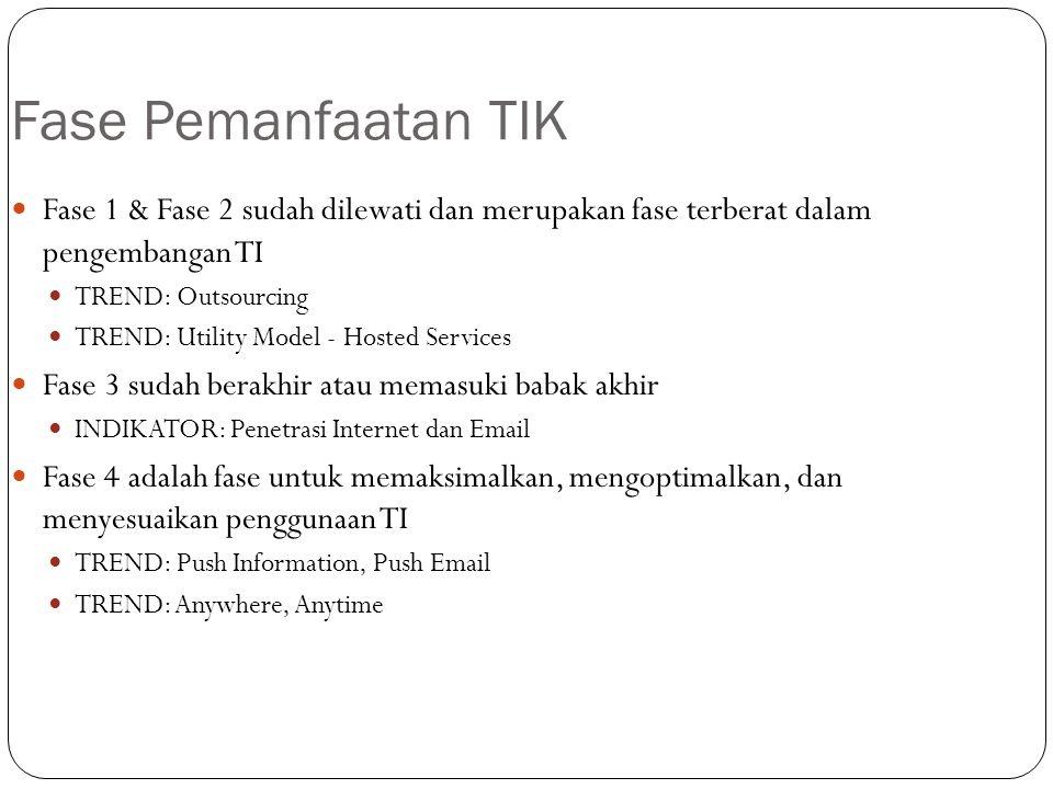 Fase Pemanfaatan TIK Fase 1 & Fase 2 sudah dilewati dan merupakan fase terberat dalam pengembangan TI.