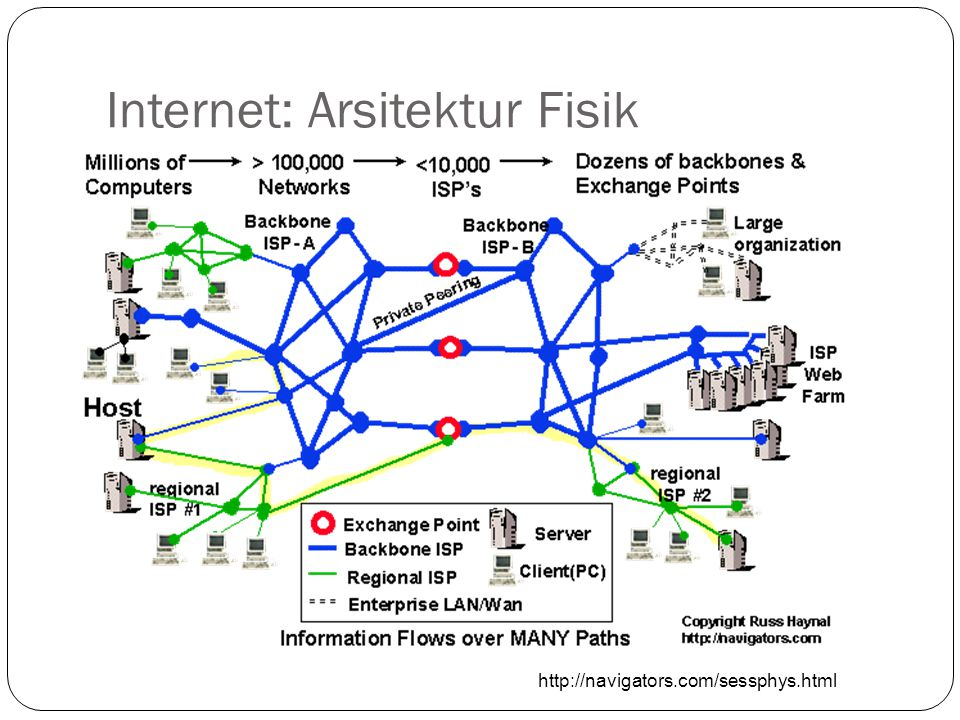 Internet: Arsitektur Fisik