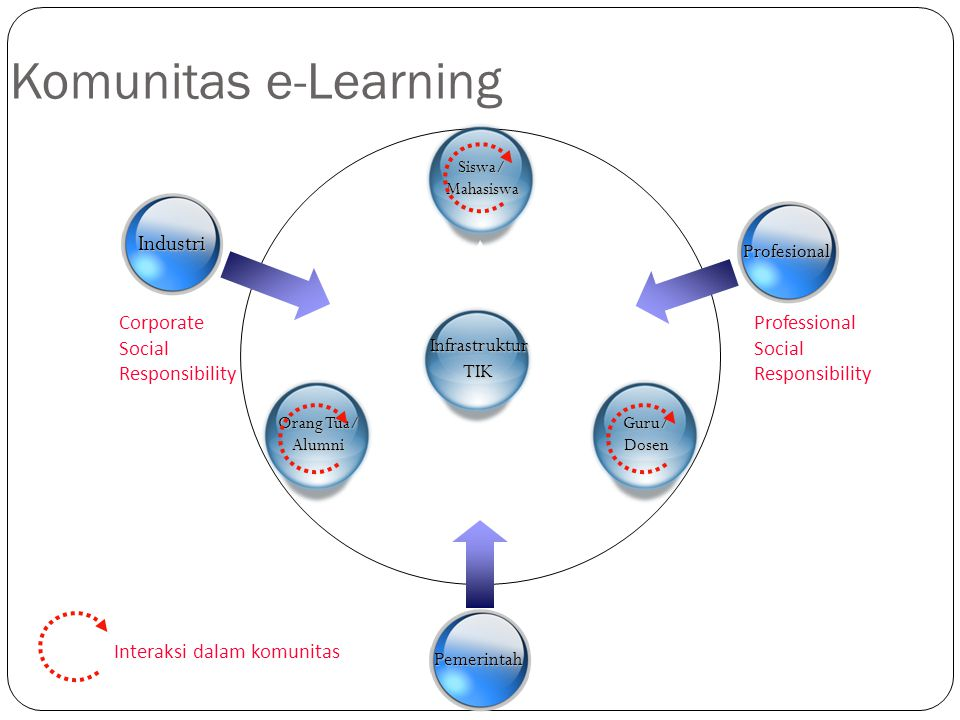 Komunitas e-Learning Industri Profesional
