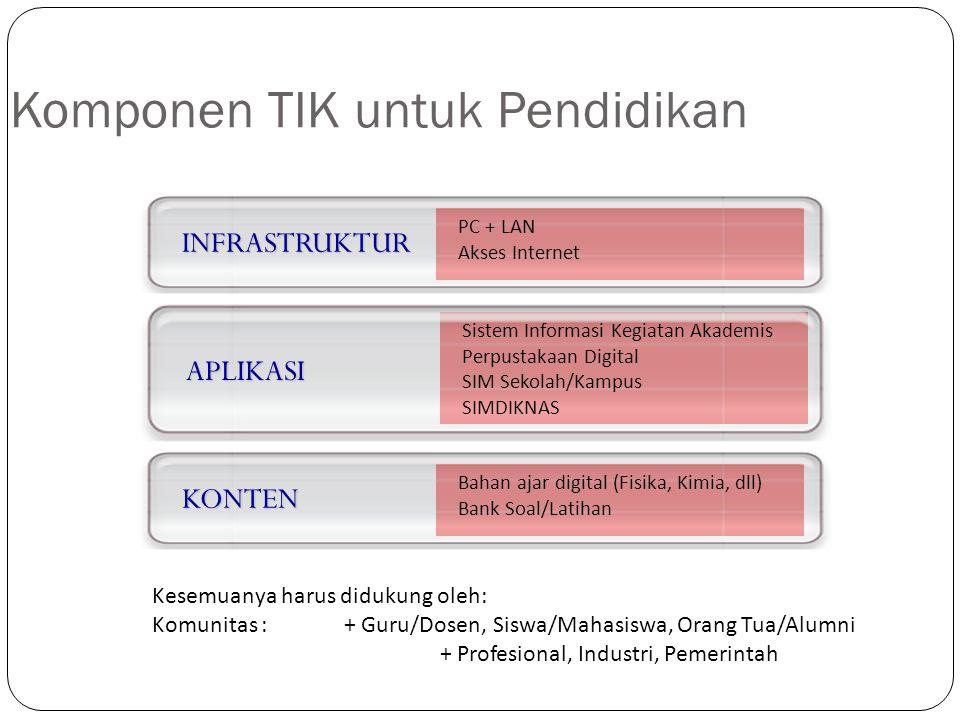 Komponen TIK untuk Pendidikan