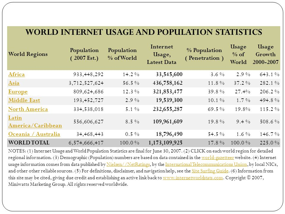 WORLD INTERNET USAGE AND POPULATION STATISTICS