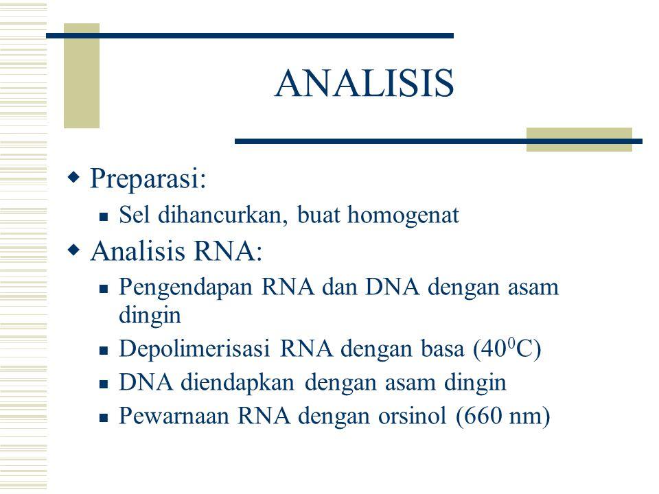 ANALISIS Preparasi: Analisis RNA: Sel dihancurkan, buat homogenat
